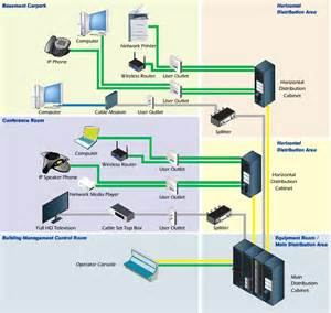 Cat6 Home Network Design elv technologies structured cabling system
