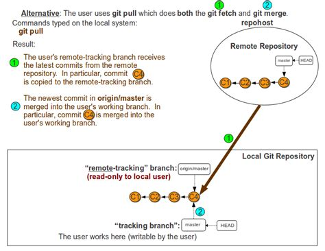 git tutorial pull merge merge accidentally merged other branches when using git