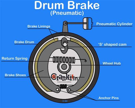 drum brake diagram working explained
