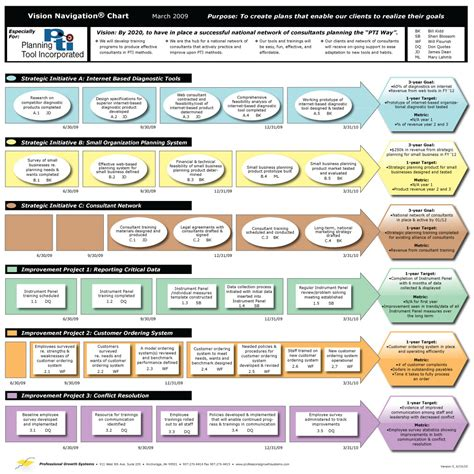 strategic plan template an easy to use strategic planning template