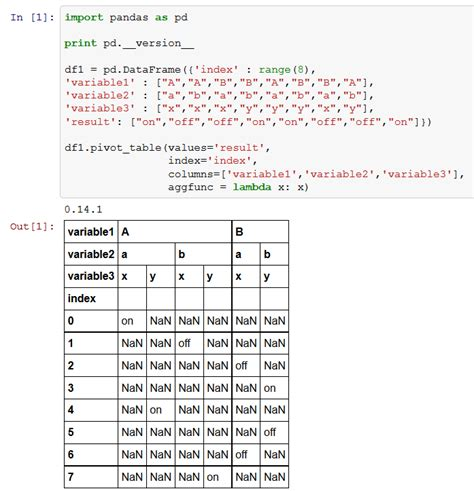 Pandas Pivot Table by Python Pandas Pivot Table With Non Numeric Values