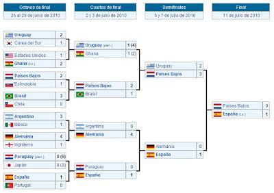 resultados mundial pintando el uruguay bal 243 n de oro para diego forl 225 n