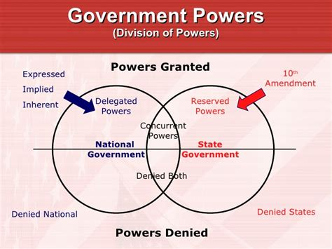 exle of reserved powers reserved powers concurrent