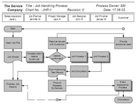 definisi layout perusahaan flow map definisi simbol dan penggunaannya js iqram