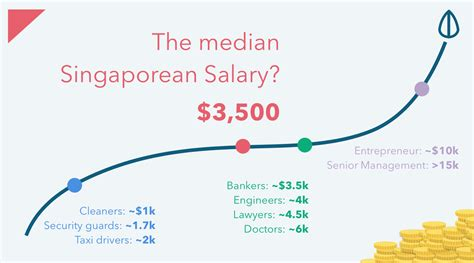 Average Salary Of Mba Graduate In Singapore by Working Adults What Is A Pay In Singapore