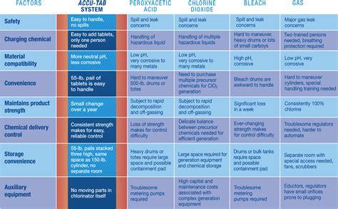 different water treatment method comparison
