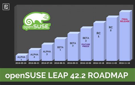 Linux Opensuse 42 Leap 64 Bit open suse 42 2 leap linux opensuse ebay