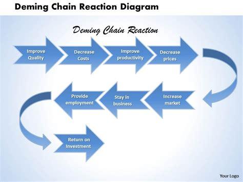 deming diagram deming chain reaction diagram powerpoint template slide