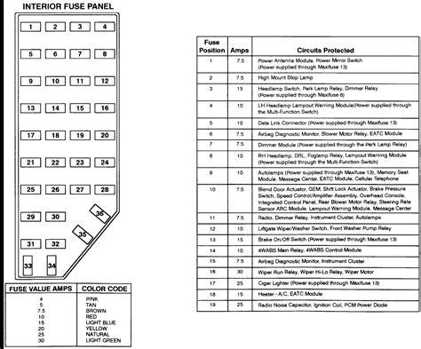2001 ford explorer sport fuse diagram 2001 explorer fuse panel diagram diagram for ford