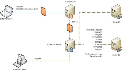 adfs  firewall ports  root child domains dimitris