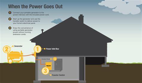 home portable generator portable generator wiring diagram
