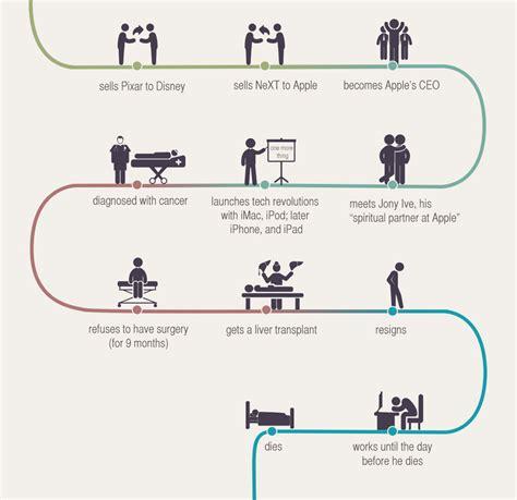 life of steve jobs infographic american infographic steve jobs