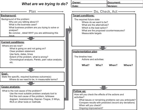 problem solving template a1 a3 problem solving report template problem manager