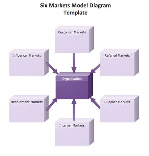 Conceptdraw Sles Marketing Charts And Diagrams Marketing Diagram Template