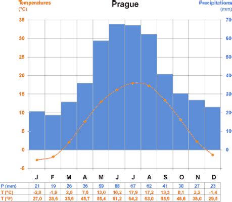 time difference and climate business travel in the czech republic international trade