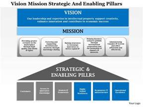 1114 vision mission strategic and enabling pillars