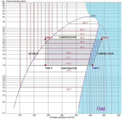 diagramme enthalpique r134a explication equipements p 233 dagogiques didactiques realix