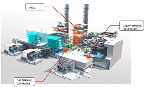 layout and operation of a steam power generation plant gamank group combined cycle power plant