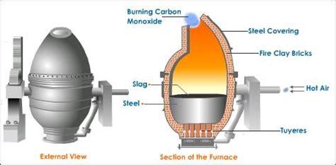 bessemer process diagram 1855 bessemer steel process history of innovation
