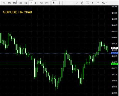 pattern day trader status hourly fibonacci method day trading forex factory