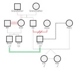 genograms templates best photos of template of genogram printable genogram