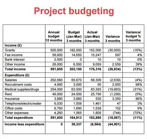 project management budget template best photos of project budget sle sle project