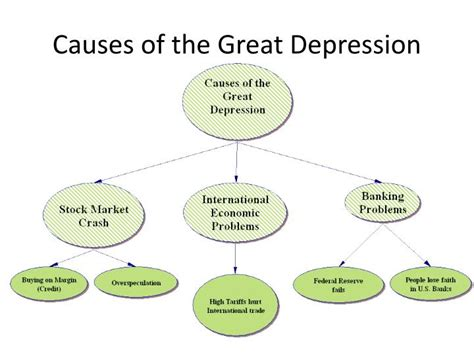 Causes Of The Great Depression Essay by Causes And Effects Of The Great Depression Essay
