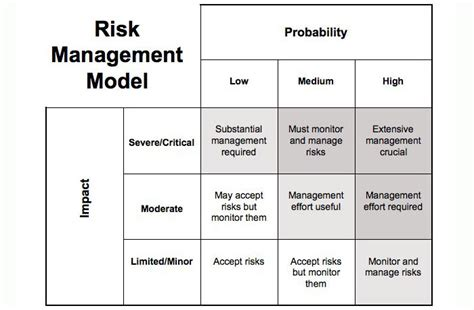 commercial risk model business consulting services information engineering360