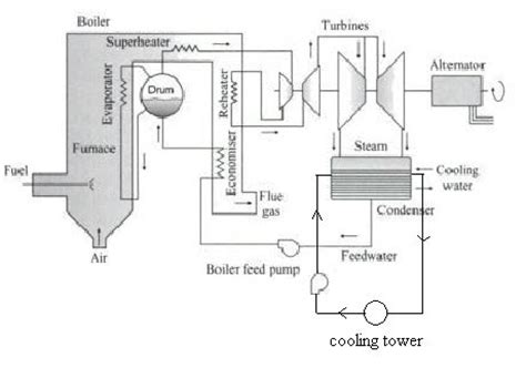 main parts of a thermal power plant working plant layout thermal power plant main parts and their working procedure