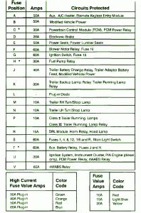 online service manuals 2011 ford e150 regenerative braking solved 1997 ford f 150 fuse box diagram fixya