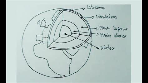 imagenes naturales simples dibujos de ciencias naturales 1 4 c 243 mo dibujar la tierra