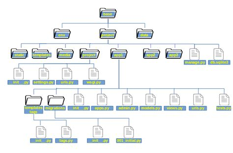 django easy tutorial django project layout and settings
