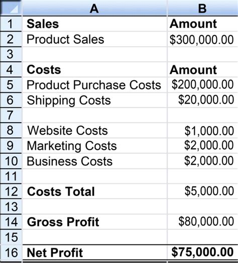 How To Plan For Profit In Your Ecommerce Business Ecommerce Budget Template