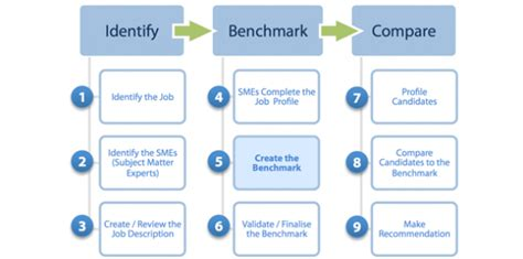 bench marking the job benchmarking process
