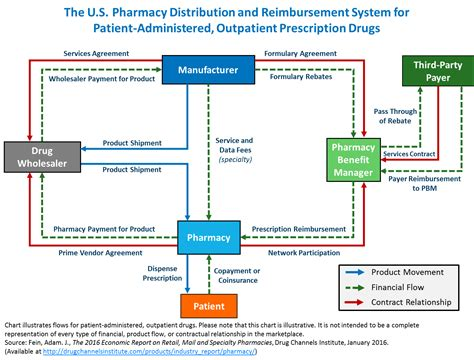 pharmacy benefit management workflow channels follow the dollar the u s pharmacy