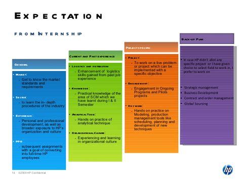 Mba Internshipshp by Summer Internship Presentation Hp