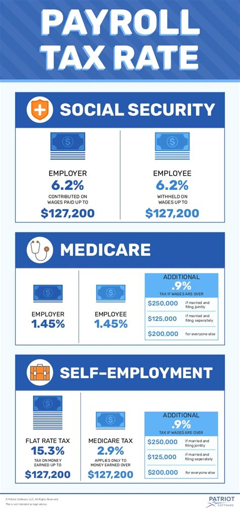 2017 fica rates social security medicare and self