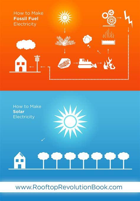 solar energy advisers electricity 101