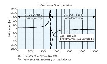 self resonant frequency of an inductor inductors