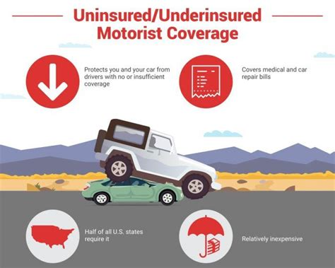 Car Insurance Cover Types Uk by All The Different Types Of Car Insurance Coverage