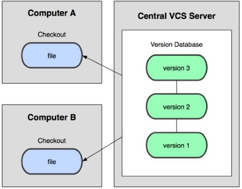 git vcs tutorial git the ultimate version control system vcs