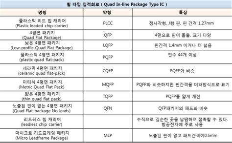 Ip Mba Package by 집적회로란 Intergrated Circuit Ic 직접회로 종류 분류 특징 형태 타입