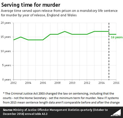 Murder In Time how do murderers serve in prison fact