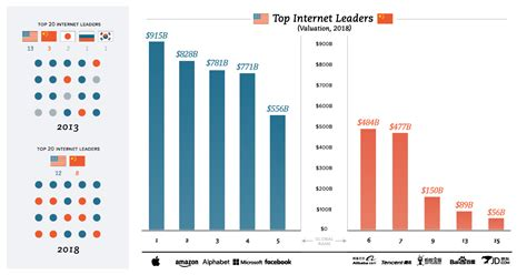 chart visualizing the world s 20 largest tech giants