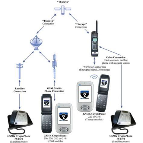 Fdu Matsutec For Thuraya th 01 fdu 3500 thuraya fdu 3500 fixed unit for sg2520 and so2510 satellite telephones