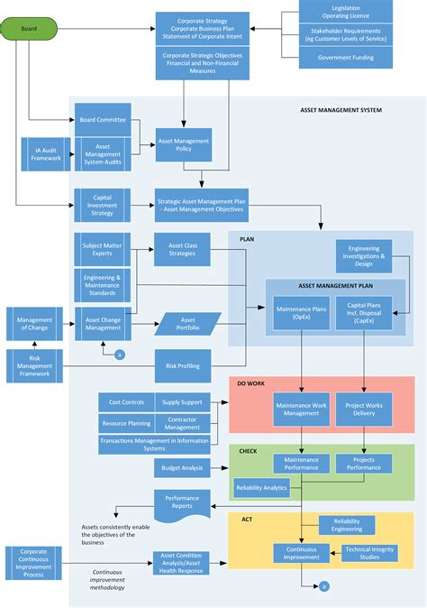 it asset management policy template asset information systems implementation cmms eam covaris