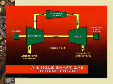 Gas Turbine Theory gas turbine theory principle of operation and construction