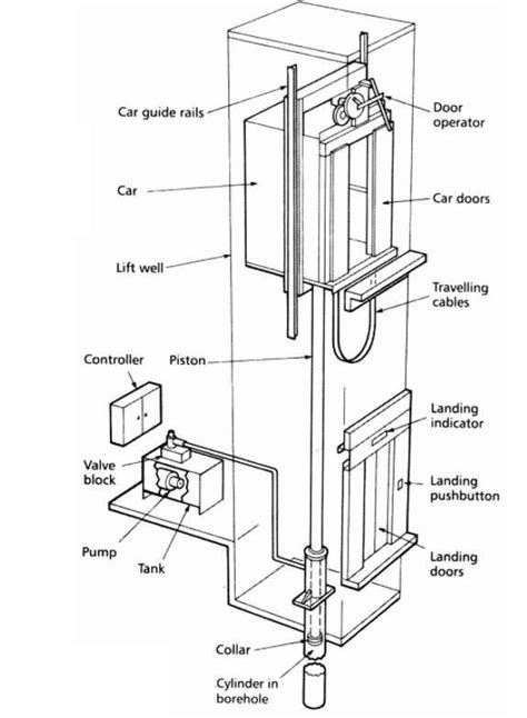 elevator diagram hydraulic elevators basic components electrical knowhow