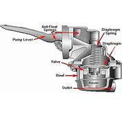 Fuel Pump Technology Understanding Different