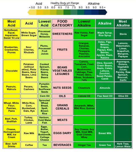 Acidic vs. Alkaline Foods   Loving Superfoods